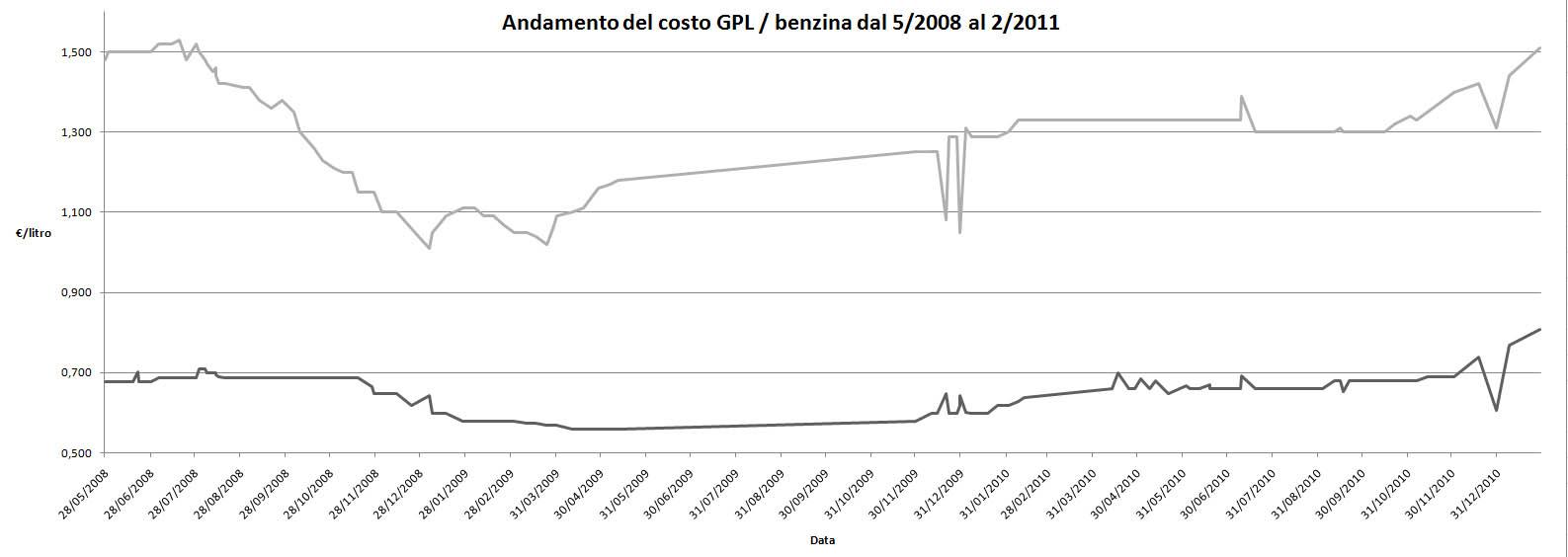 Andamento costo benzina 2008-2011